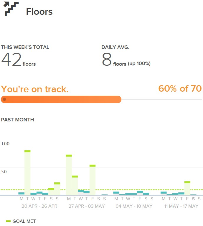 Fitbit Charge Hr Floors What Have I Been Doing