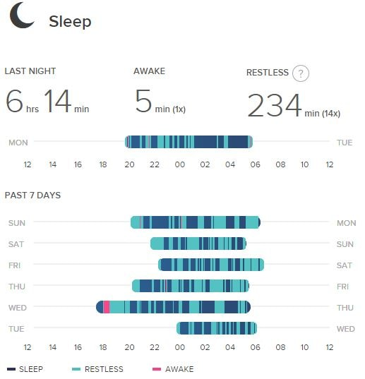 Fitbit sleep tracket sensitive vs normal tracking setting what have